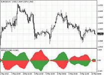 Индикаторы форекс дают трейдерам возможность провести анализ рынка